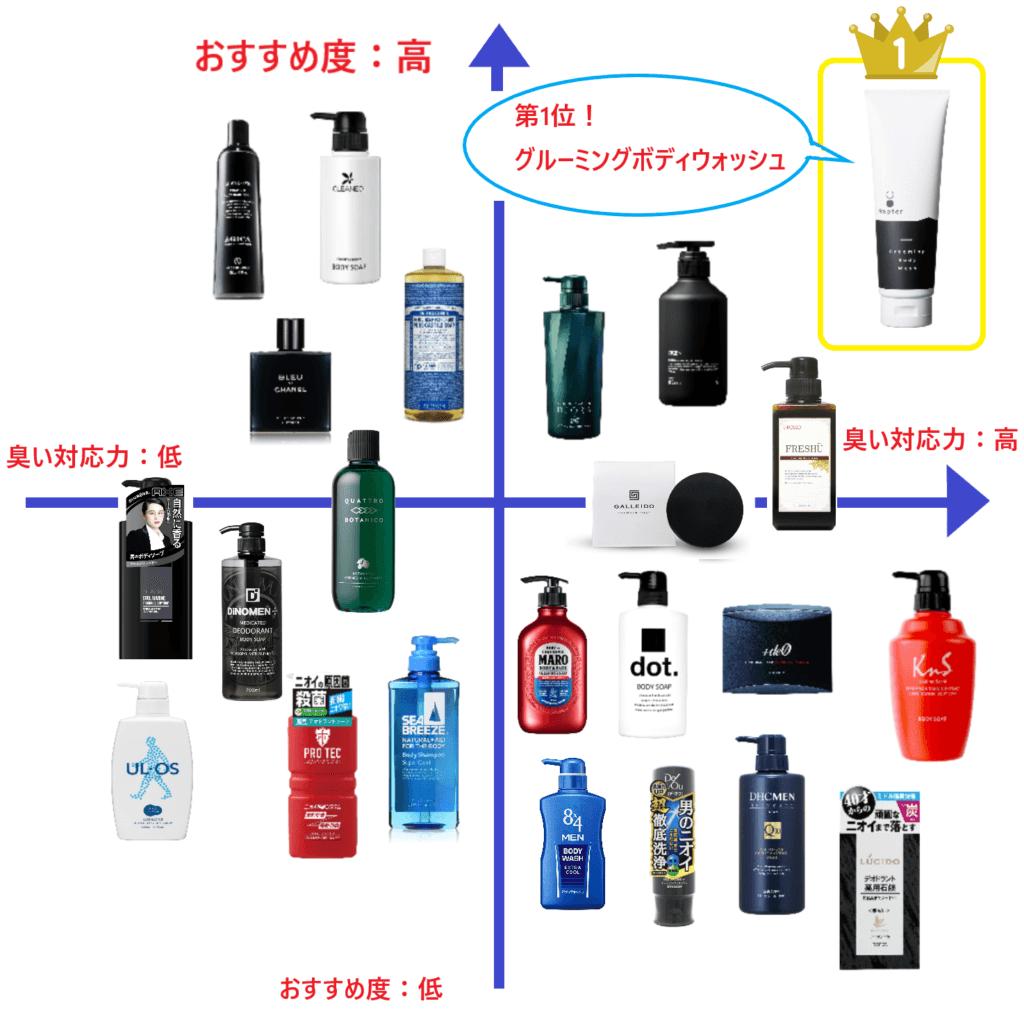 【2021年最新版】メンズボディソープおすすめ23選!全身洗えて男臭を防ぐアイテムを紹介