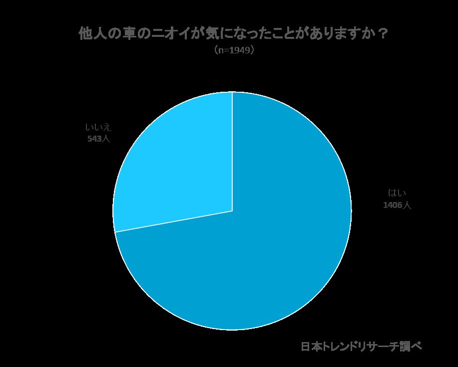 円グラフ 他人の車の中のニオイが気になったことがありますか?