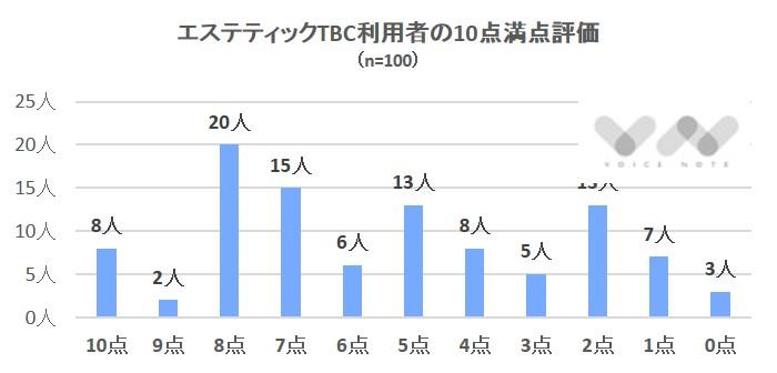 TBC評価