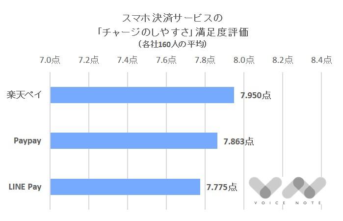 「チャージ」満足度(スマホ決済)-2