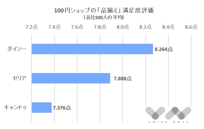 「品揃え」満足度(100円ショップ)