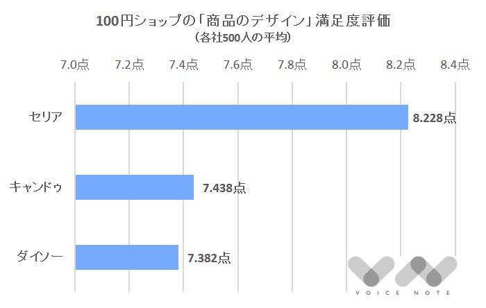 「商品のデザイン」満足度(100円ショップ)-3