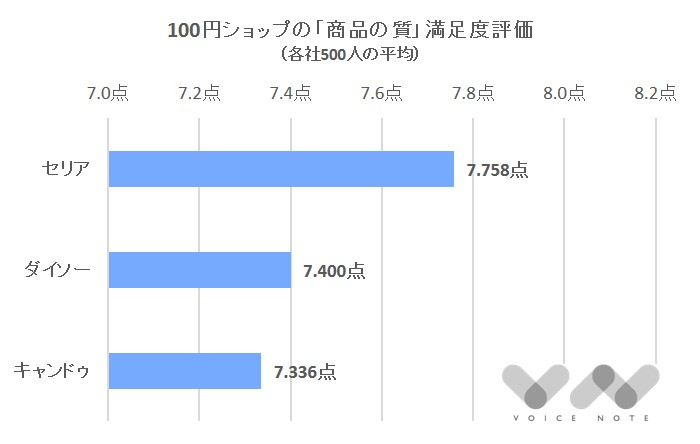 「商品の質」満足度(100円ショップ)