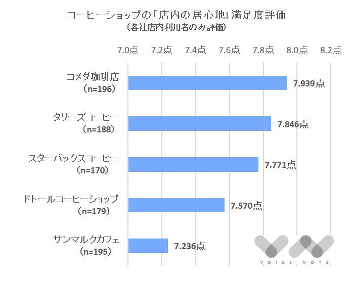 「居心地」満足度(コーヒー)-2