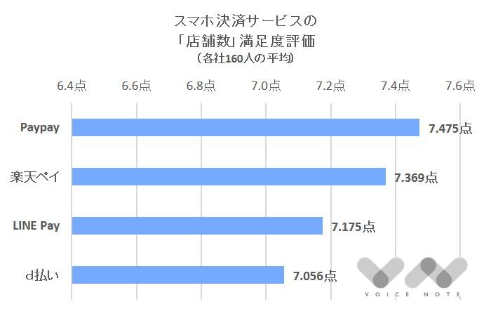 「店舗数」満足度(スマホ決済)-2