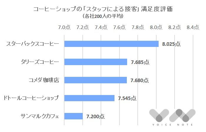 「接客」満足度(コーヒー)-2