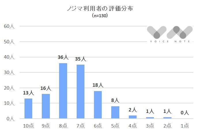 ノジマ評価分布