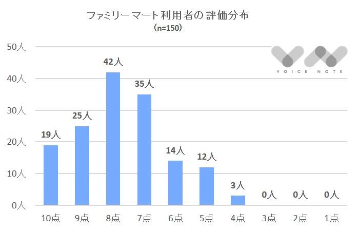 ファミリーマート評価分布