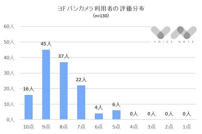 ヨドバシカメラ評価分布