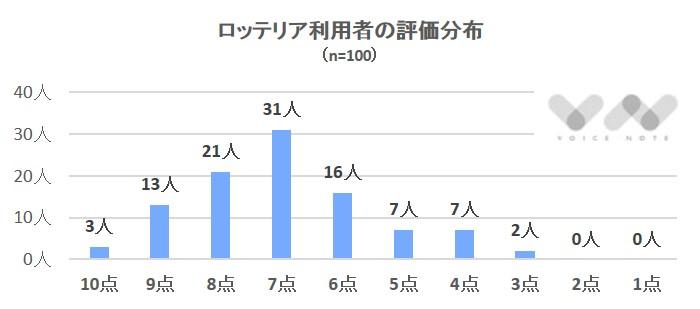 ロッテリア評価分布