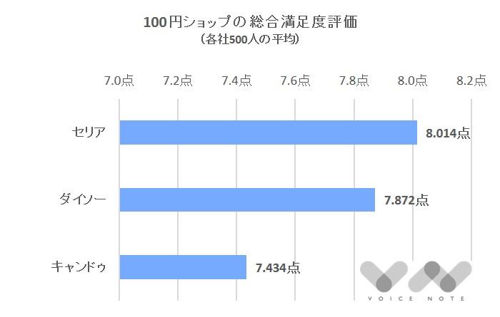 100円ショップ総合満足度-2