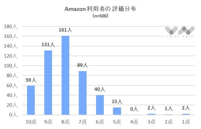 Amazon評価分布