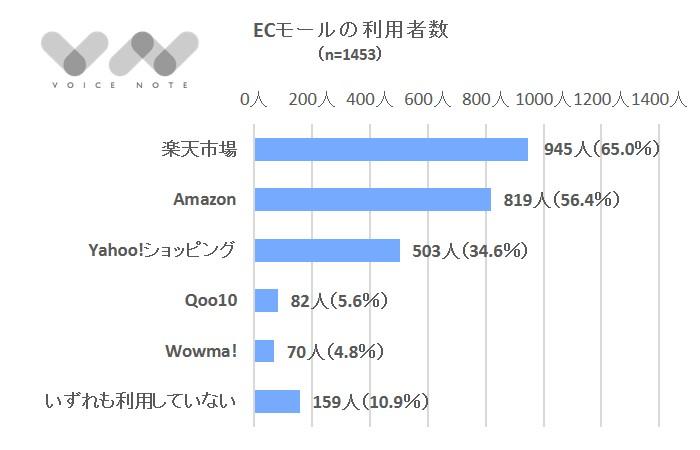 ECモール利用者数-3