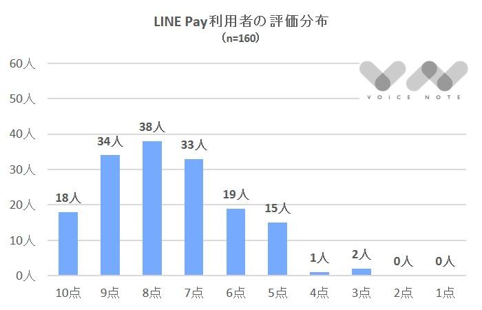 LINE Pay評価分布