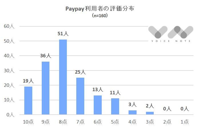 Paypay評価分布