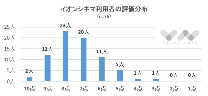 イオン評価分布1