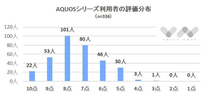 AQUOS評価分布