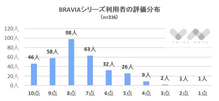 BRAVIA評価分布