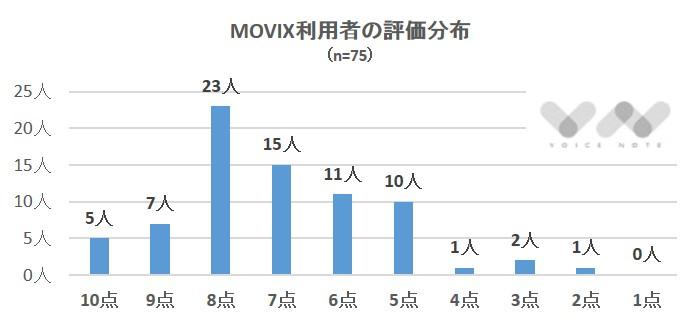 MOV評価分布1