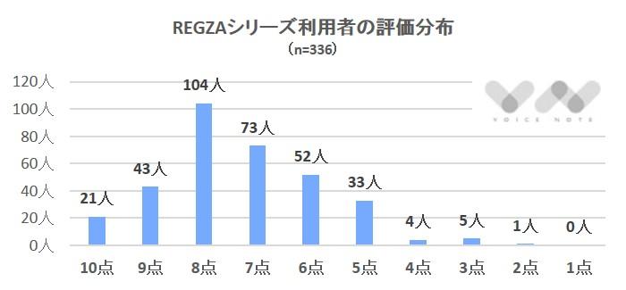 REGZA評価分布