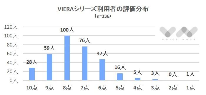 VIERA評価分布