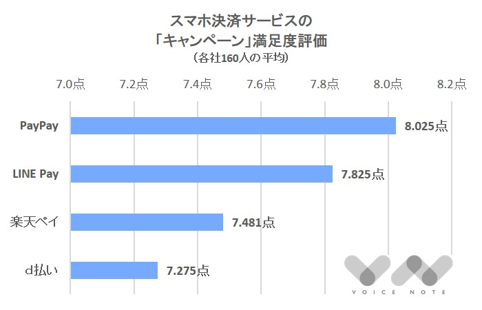 「キャンペーン」満足度(スマホ決済)-2