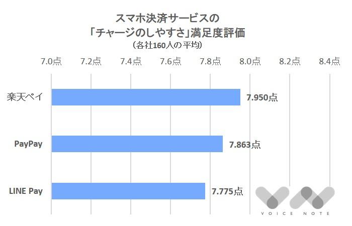 「チャージ」満足度(スマホ決済)-3