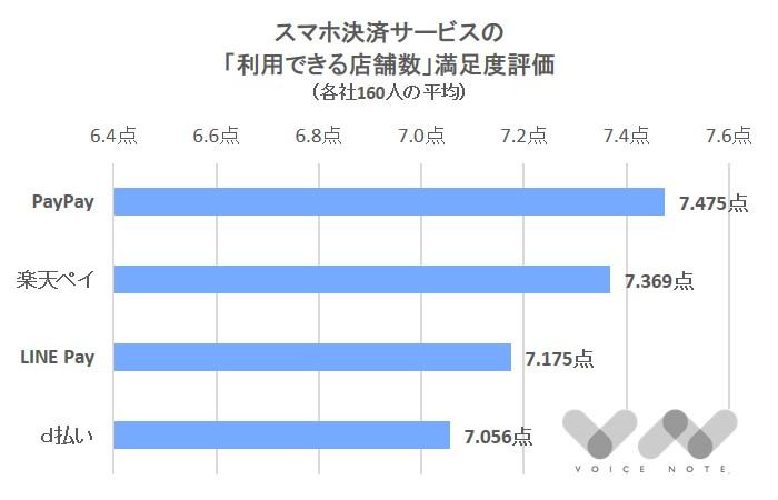 「店舗数」満足度(スマホ決済)-3