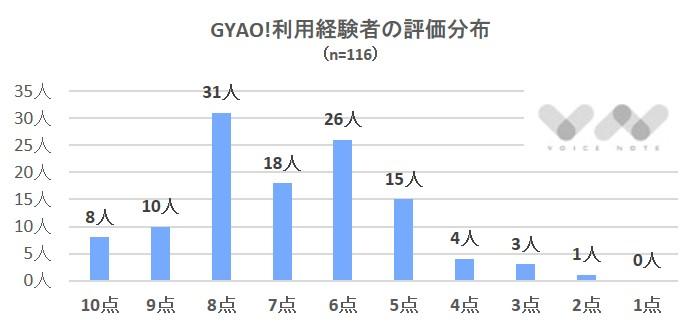 GYAO評価分布