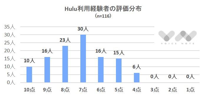 Hulu評価分布