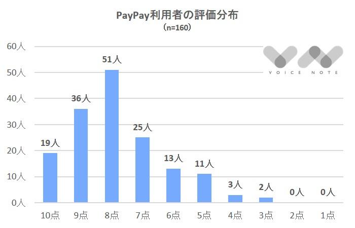 Paypay評価分布-2