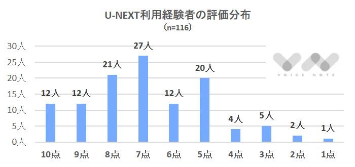 U-NEXT評価分布