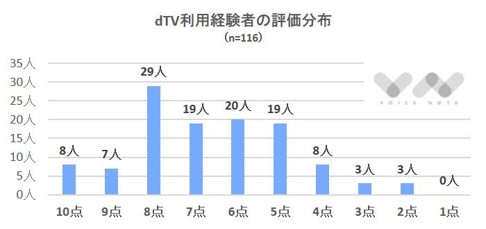 dTV評価分布