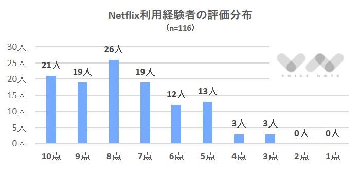 netflix評価分布