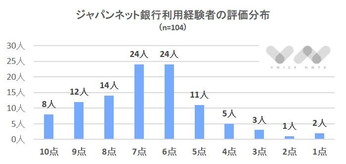 ジャパンネット評価分布