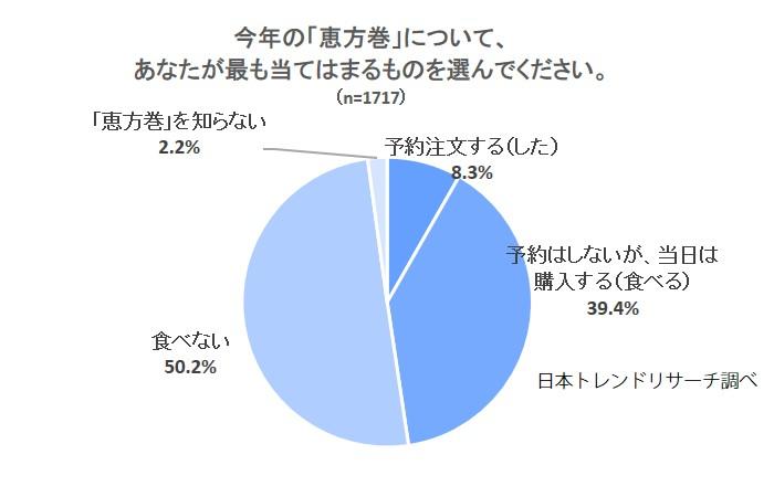 グラフ1-3