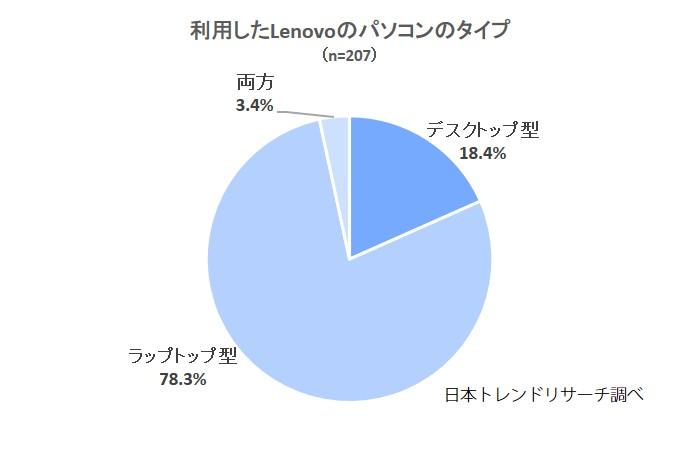 Lenovoタイプ