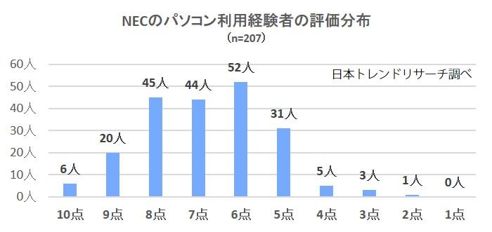 NEC分布