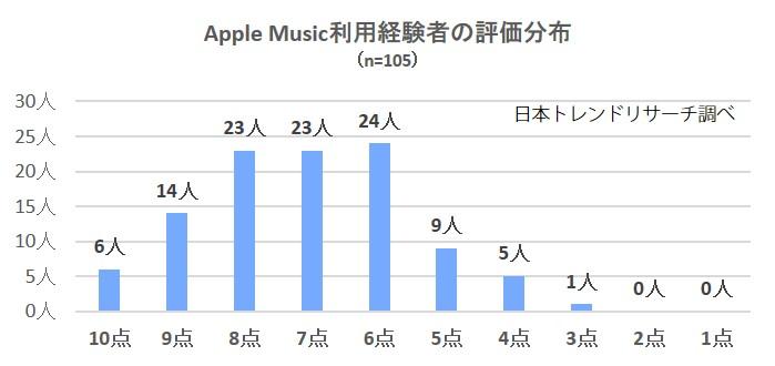 apple評価
