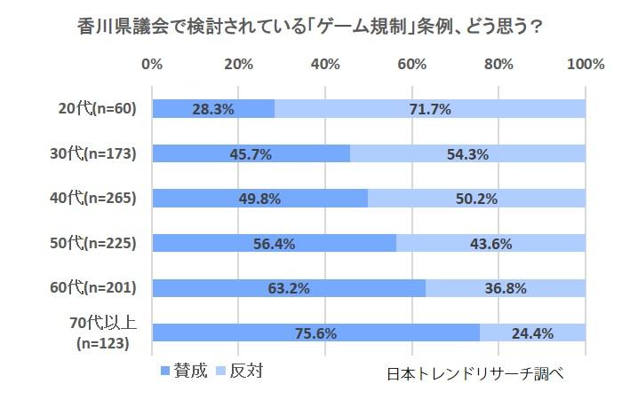 香川県のゲーム規制条例案、どう思う?