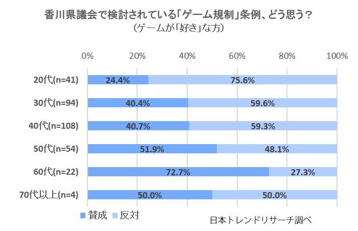 香川県のゲーム規制条例案、どう思う?(ゲーム好き)