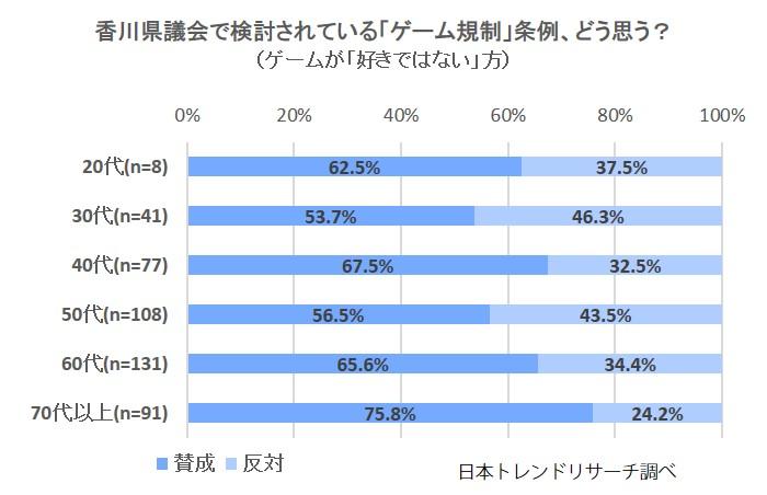 香川県のゲーム規制条例案、どう思う?(ゲーム好きではない)
