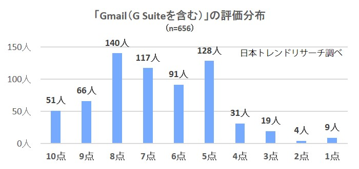2299-Gmail分布