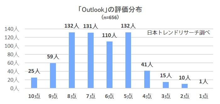 2299-Outlook分布