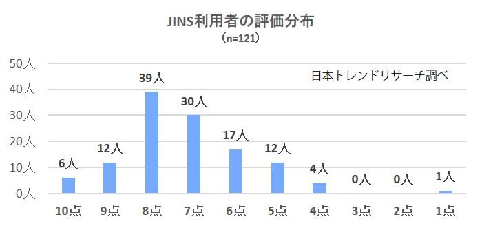 2753-JINS分布