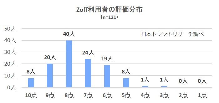 2753-Zoff分布