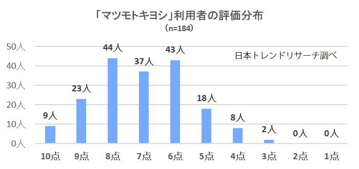 2827-マツキヨ分布