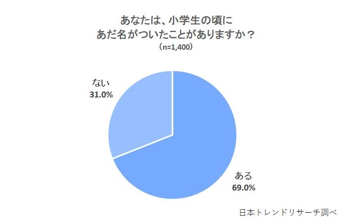 あだ名禁止令】あだ名を禁止する校則、「賛成」は18.5%