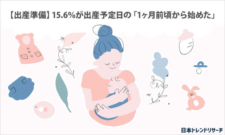 【出産準備】15.6%が出産予定日の「1ヶ月前頃から始めた」